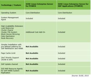 Blog Image 1: SUSE Enterprise Linux for SAP Applications