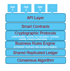 Blog Image: BlockChain: What Is This all About?