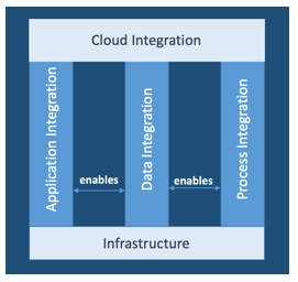 Image 1 Blog: Enterprise Integration Strategy and Roadmap - Part 1