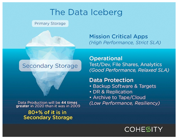 Cohesity – Backup and Recovery Game Changer