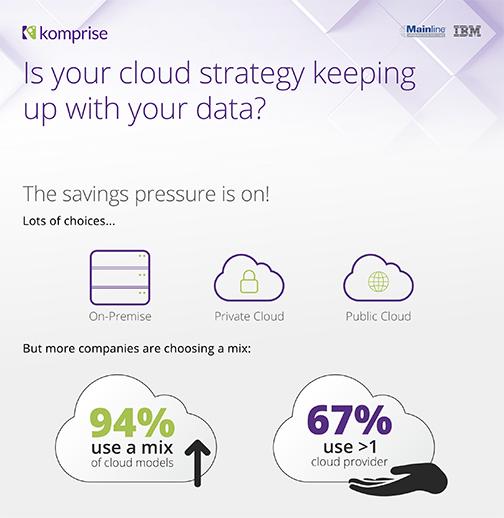 Blog: Komprise: Managing the Unstructured Data Deluge