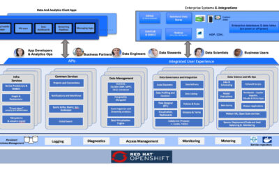 BLOG: Evolving Insights Beyond Customer 360: Optimizing Business Outcomes with IBM Cloud Pak for Data